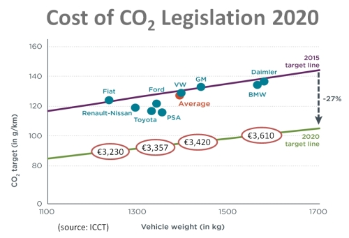 Cost of CO2 Reduction