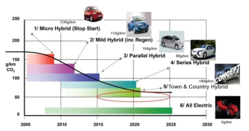 xEVs to reduce average car CO2