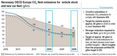 Vehicle CO2 in relation to Climate Change