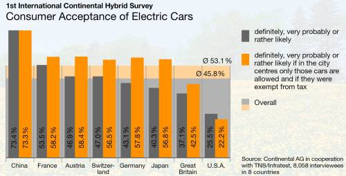 Consumer Acceptance of Electric Cars 2008