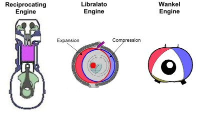 Comparison of Libralato engine with piston engine and Wankel engine