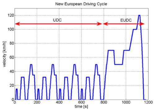 New European Drive Cycle