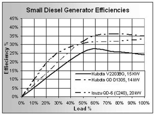 Small diesel generator efficiencies