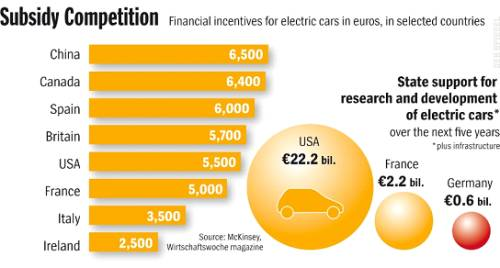 Government Incentives plus R&D funding for GEVs, May 10