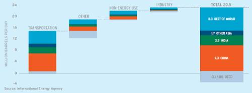 Projected Oil Demand by Sector 2030