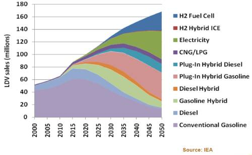 IEA Forecast of GEV and alternative powertrains
